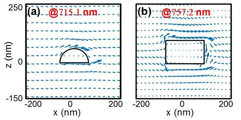 Round nanoparticles improve quality factors of surface lattice resonances: Study