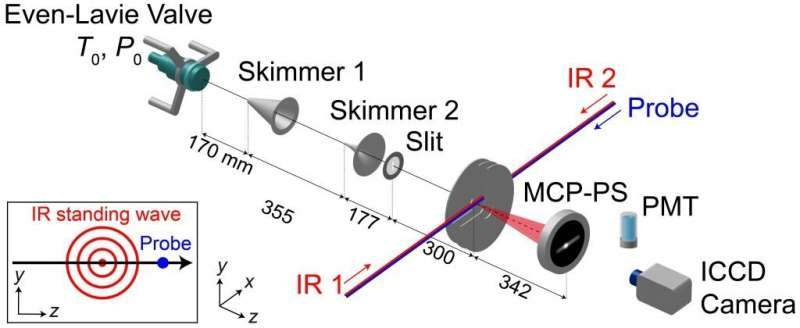 Scattering of adiabatically aligned molecules by non-resonant optical standing waves