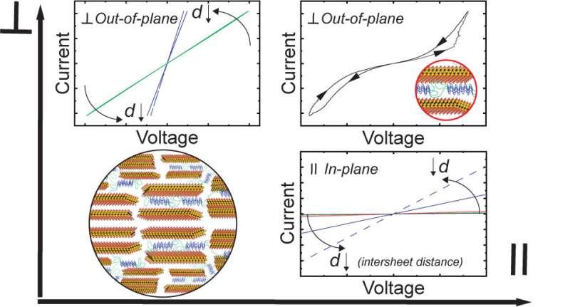 Self-assembling, biomimetic composites possess unusual electrical properties