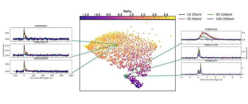 Separating gamma-ray bursts