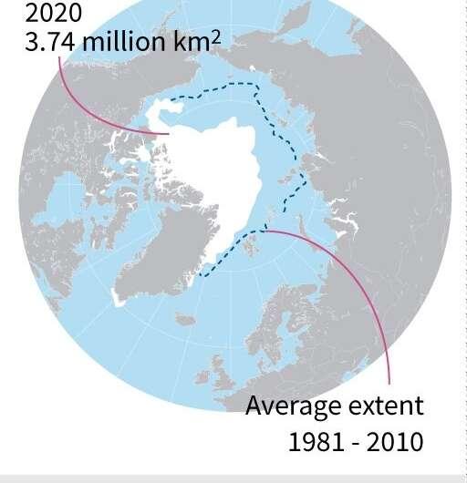 Shrinking ice cap