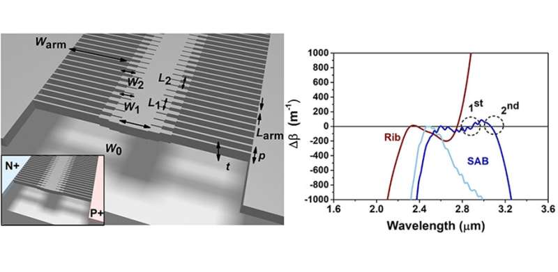 Silicon core fishbone waveguide extends frequency comb
