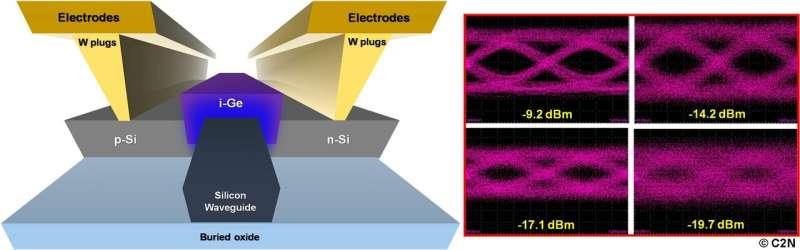 Silicon-germanium photo-receiver for mainstream telecom-waveband networks on a chip