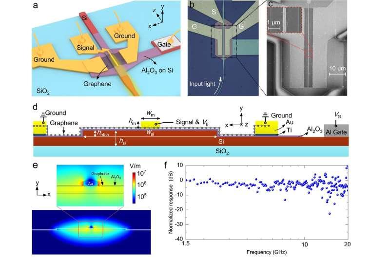 Silicon-graphene hybrid plasmonic waveguide photodetectors beyond 1.55 μm