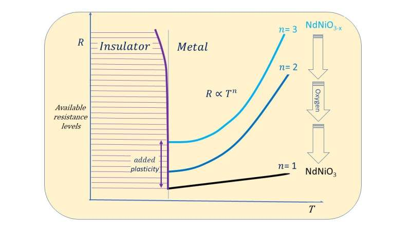 Simple explanation suffices for conduction in nickelates