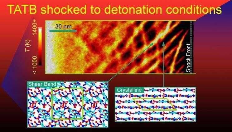 Simulations explain detonation properties in TATB