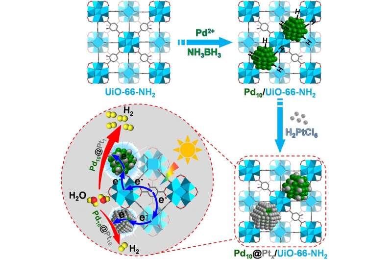 Single-atom alloy: Superb cocatalyst for photocatalysis