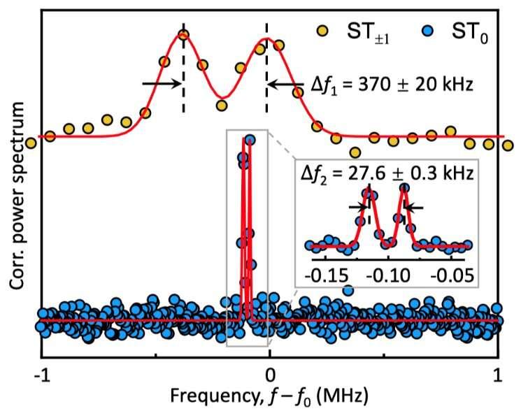 Single-spin electron paramagnetic resonance spectrum with kilohertz spectral resolution