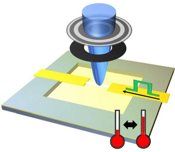 Skyrmions like it hot: Spin structures are controllable even at high temperatures