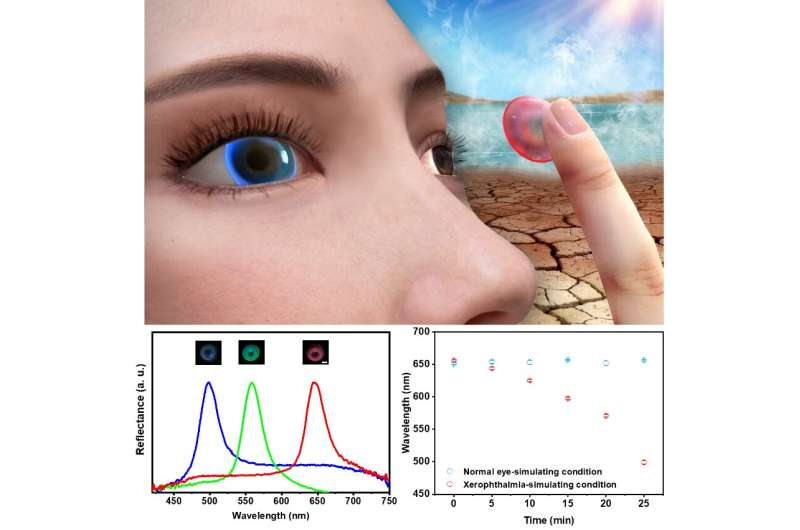 Smart contact lens sensor developed for point-of-care eye health monitoring