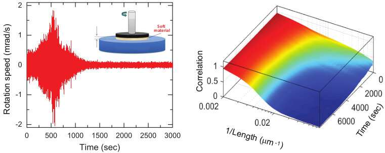 Soft materials allow scientists to study earthquakes in the lab
