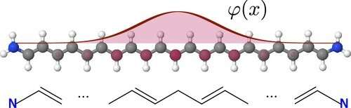Solitonics in molecular wires could benefit electronics
