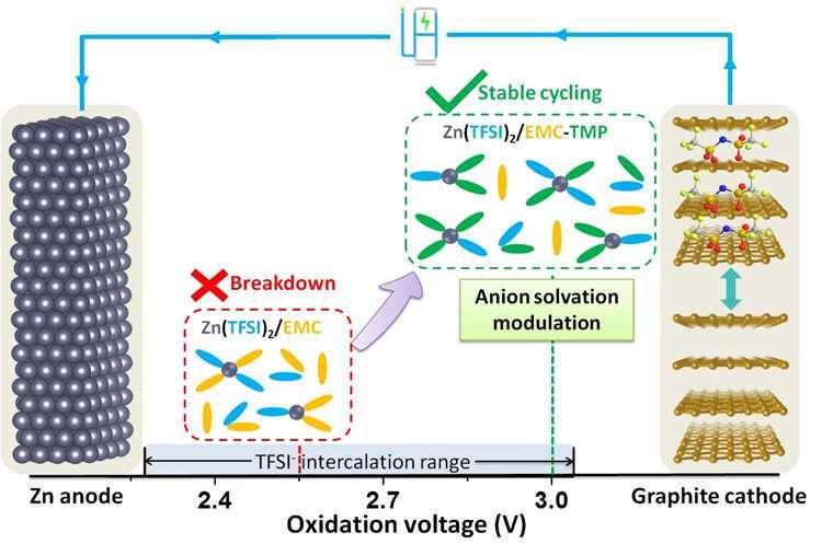 Solvation rearrangement brings stable zinc/graphite batteries closer to commercial grid storage
