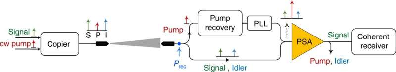 Space communication: developing a one photon-per-bit receiver using near-noiseless phase-sensitive amplification