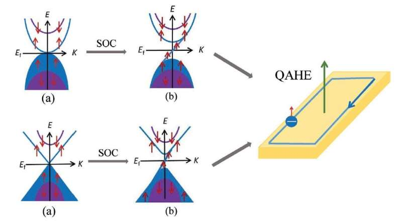 Spin-gapless semiconductors review: Candidates for next-generation low-energy, high efficiency spintronics