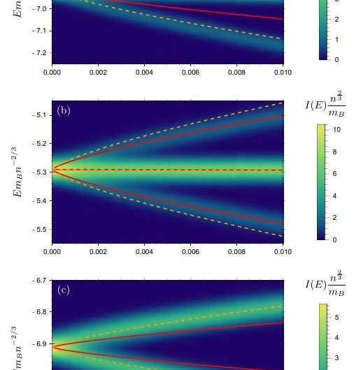 Splitting quasiparticles with temperature: the fate of an impurity in a Bose-Einstein condensate