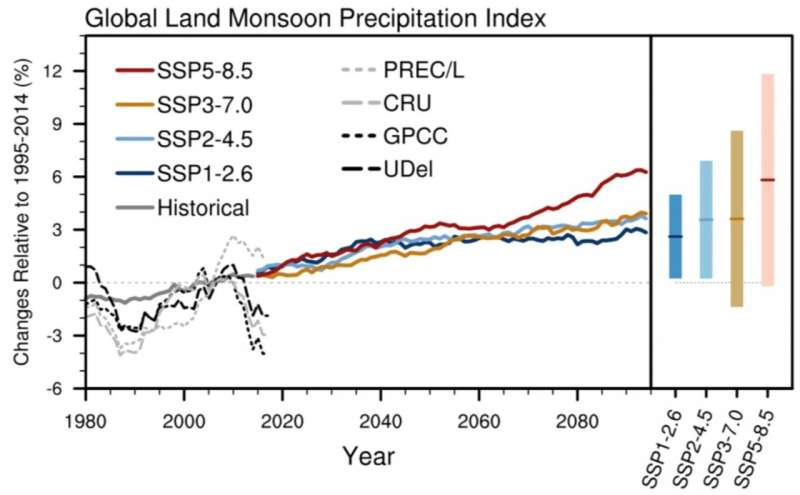 Spread of monsoon circulation changes explains uncertainty in global land monsoon precipitation projection
