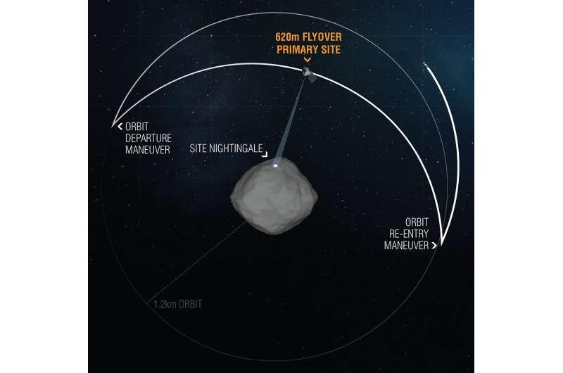 Status report: OSIRIS-REx completes closest flyover of sample site nightingale