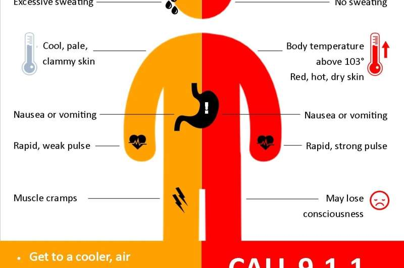 Stay hydrated: It's going to be a long, hot July for much of U.S. July 10, 2020