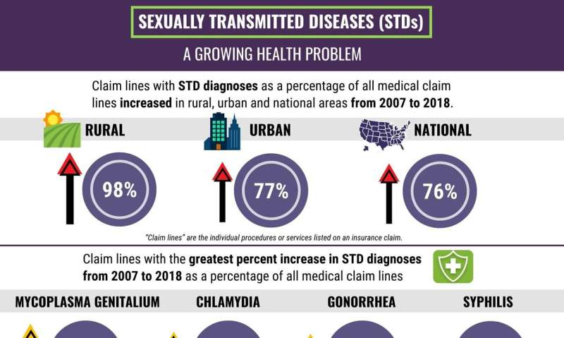 STDs on the rise: The evidence of claims data