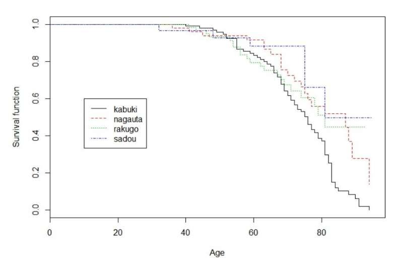 Strenuous daily exercise may shorten, not prolong, longevity