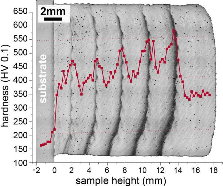 Strong and ductile Damascus steels by additive manufacturing