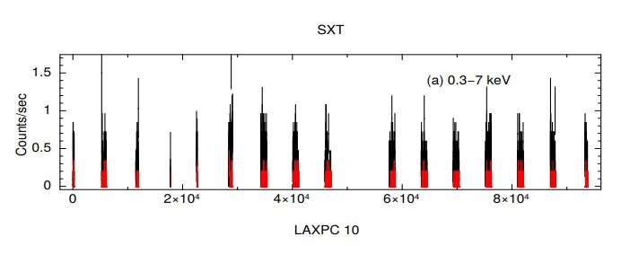 Strong X-ray pulsations detected from pulsar 3A 0726-260