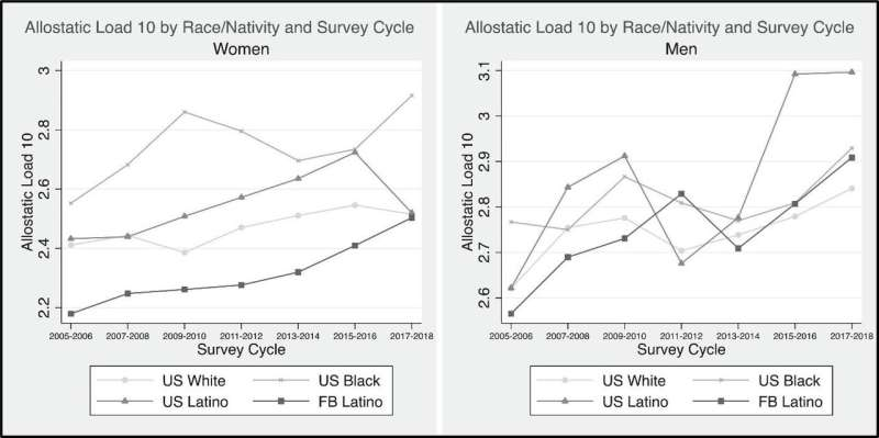 Structural racism severely impacts the health of foreign-born Blacks and Latinx
