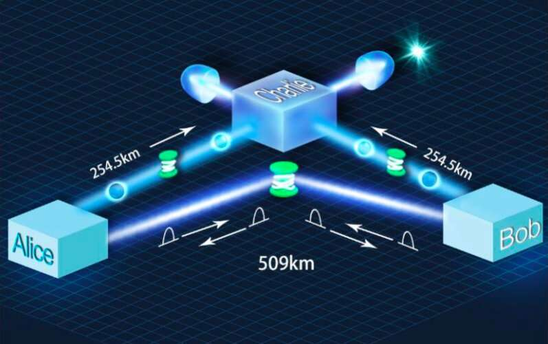 Study attains a new record fiber QKD transmission distance of over 509 km
