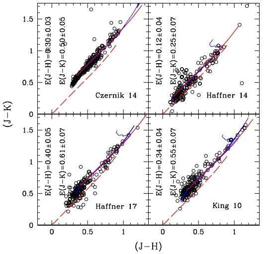 Study determines fundamental parameters of four open clusters