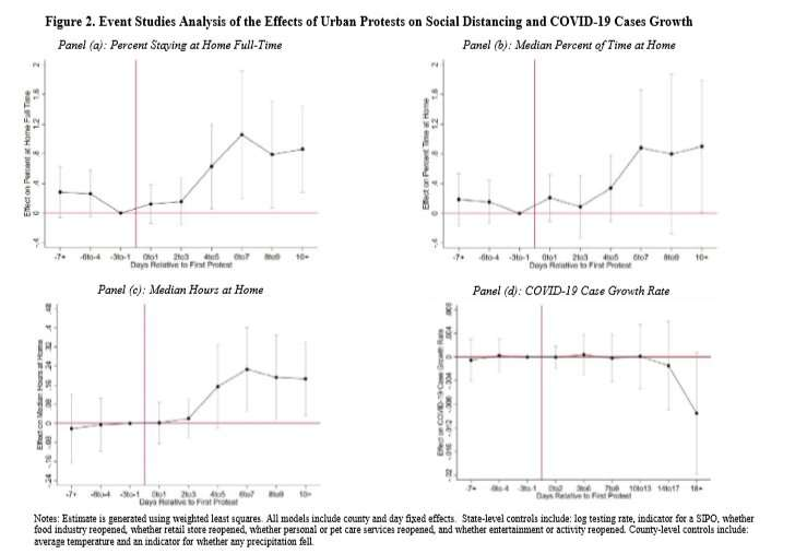 Study Shows No Correlation Between Protests and General Population COVID-19 Case Increase