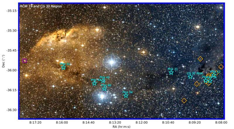 **Study unveils the nature of young stars near the cometary globule CG 30
