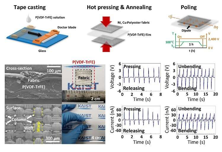 Sturdy fabric-based piezoelectric energy harvester takes us one step closer to wearable electronics