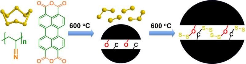 Sulfur provides promising 'next-gen' battery alternative