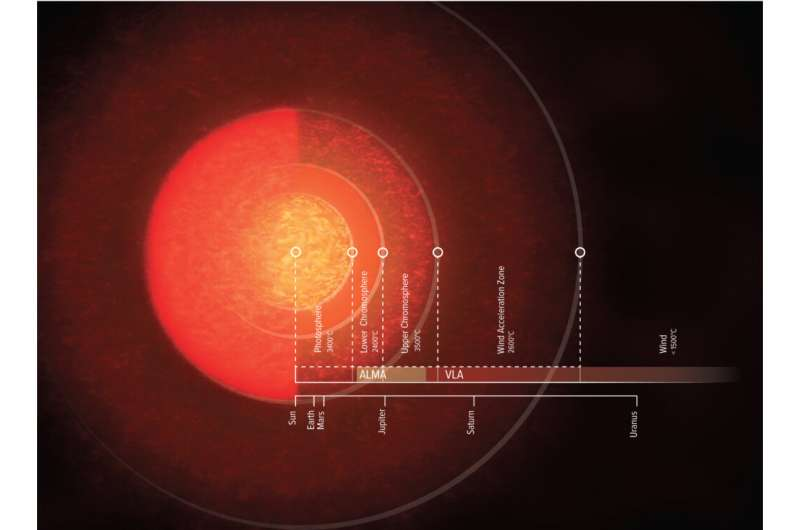 Supergiant atmosphere of Antares revealed by radio telescopes