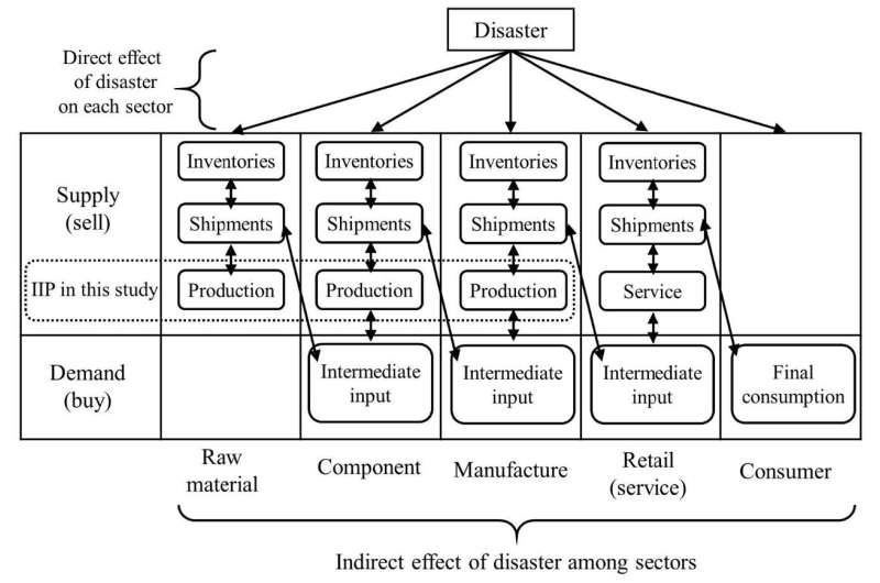 Supply constraint from earthquakes in Japan in input-output analysis