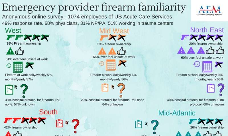 Survey shows emergency physicians may benefit from training on safely handling firearms