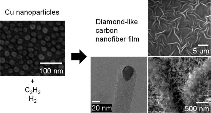 Synthesis of diamond-like carbon nanofiber film