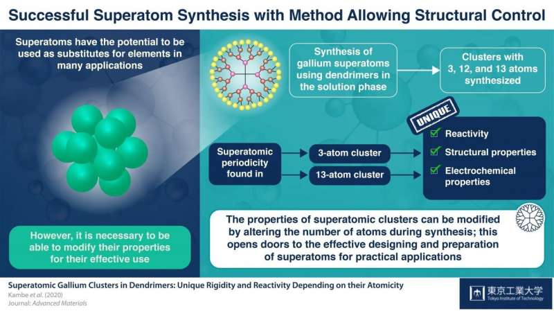 Synthesizing a superatom: Opening doors to their use as substitutes for elemental atoms