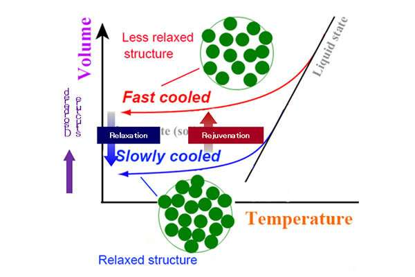 Tailored hardening of bulk metallic glass induced by 2-D gradient rejuvenation
