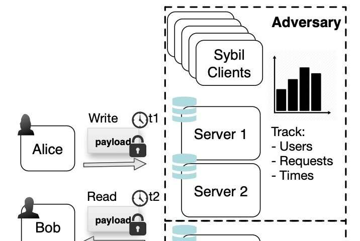 Talek: a private messaging system that hides message contents and user communication patterns