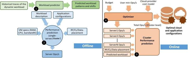 Technology for cloud efficiency for databases during data-intensive COVID-19 pandemic
