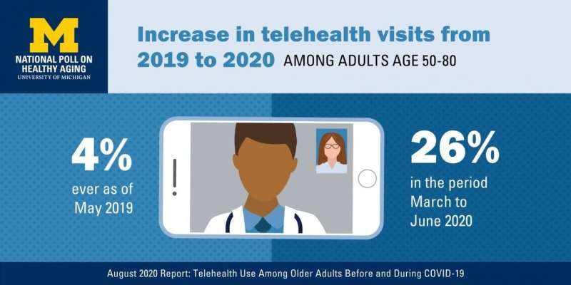 Telehealth visits have skyrocketed for older adults, but some concerns & barriers remain