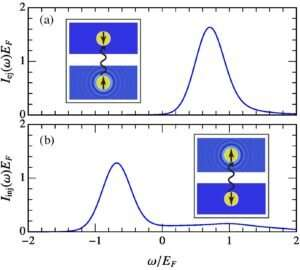 Temperature evolution of impurities in a quantum gas