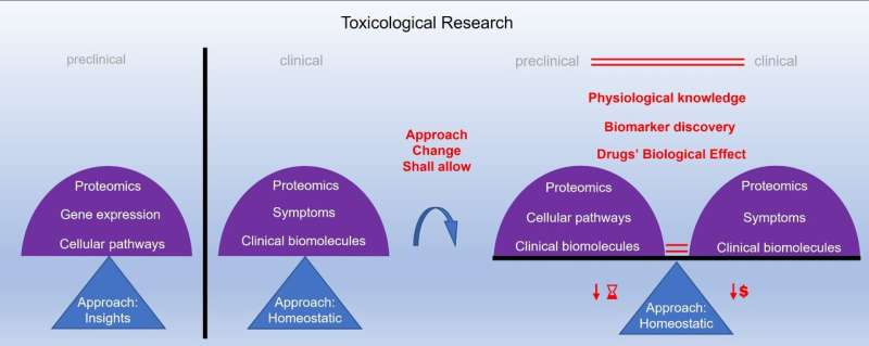Testing of the novel drugs - Potential upgrades on in vitro toxicological cell-based models
