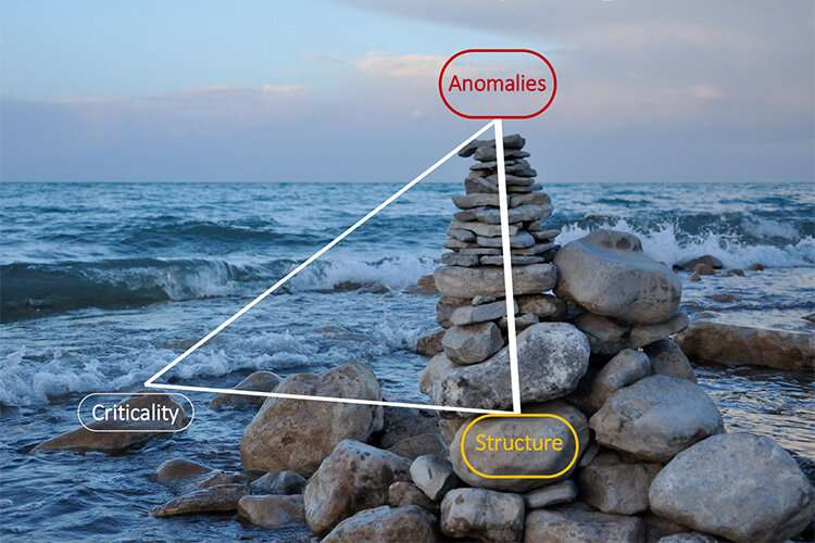 Tetrahedra may explain water 's uniqueness
