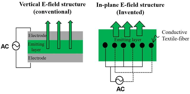 Textile-fiber-embedded multiluminescent device for future wearable devices