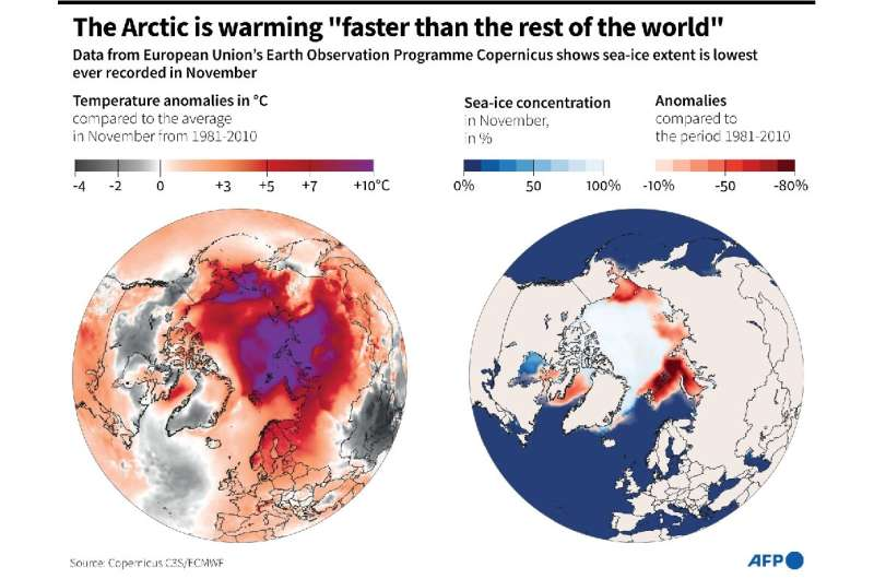 """The Arctic is warming """"faster than the rest of the world"""""""