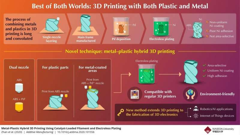 The best of both worlds: A new take on metal-plastic hybrid 3D printing