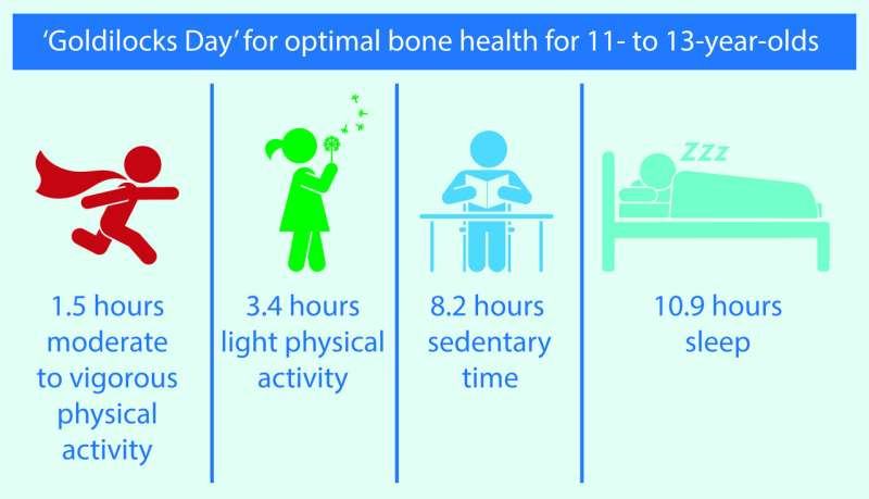 The 'Goldilocks Day': the perfect day for kids' bone health